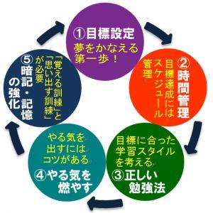 5mokuhyou